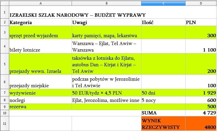 planowanie_budzet_wyprawy